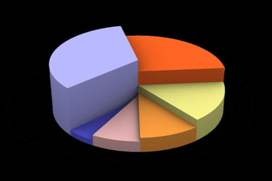 colorful pie chart on a black background